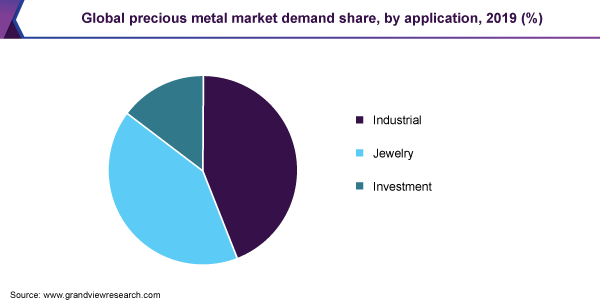 Global precious metal market demand