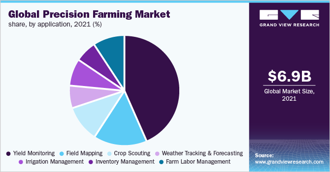 Global precision farming market share, by application, 2019 (%)