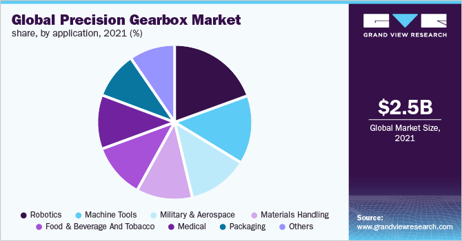 Global precision gearbox market share, by gear technology, 2019 (%)