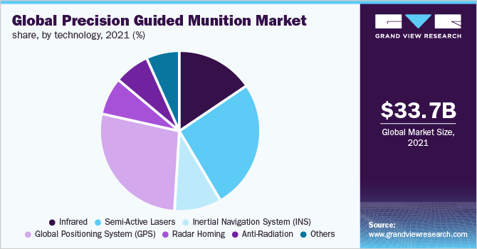 Global precision guided munition market share, by technology, 2019 (%)