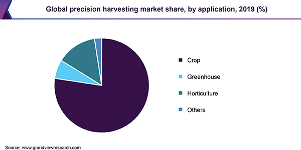 https://www.grandviewresearch.com/static/img/research/global-precision-harvesting-market.png