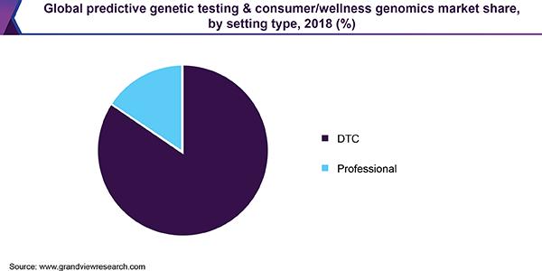 Predictive Genetic Testing & Consumer/Wellness Genomics