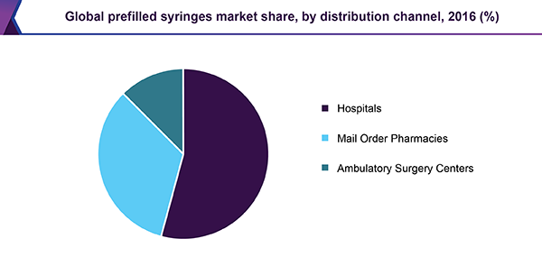 Global prefilled syringes market share, by distribution channel, 2016 (%)