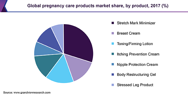 Global pregnancy care products market