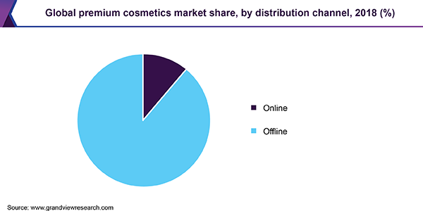 Global premium cosmetics market share, by distribution channel, 2018 (%)