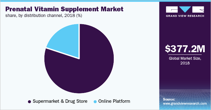 prenatal vitamin supplement market share