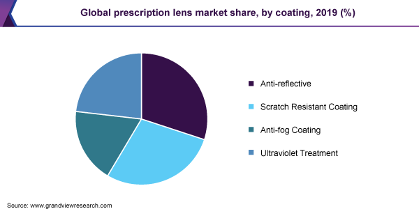 Global prescription lens market share