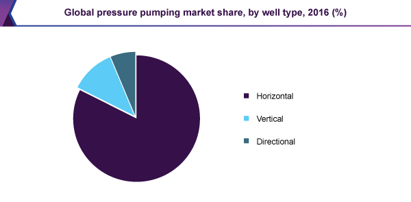 Global pressure pumping market share, by well type, 2016 (%)