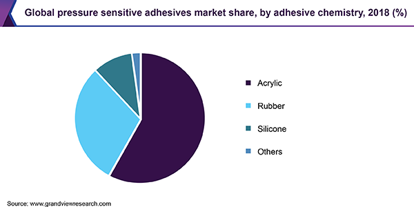 Global pressure sensitive adhesives market