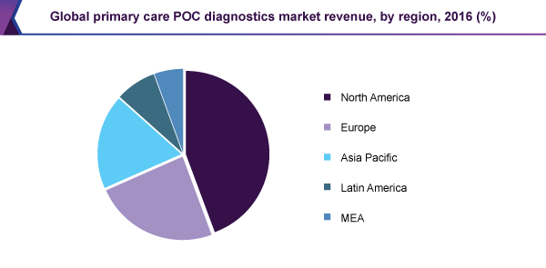 Global primary care POC diagnostics market