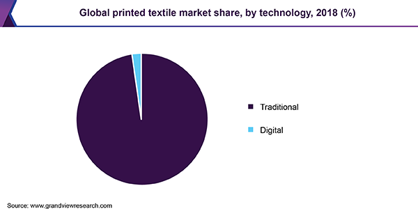 Global printed textile market share, by technology, 2018 (%)