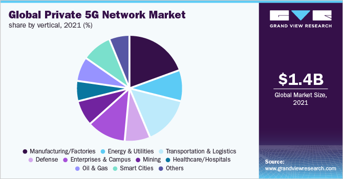 Global private 5G network market share