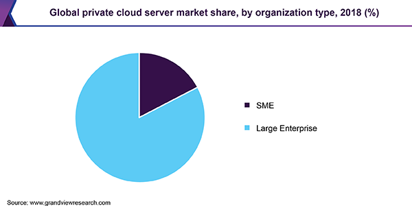Global private cloud server market share