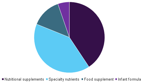 Global probiotics dietary supplements market share by application, 2015
