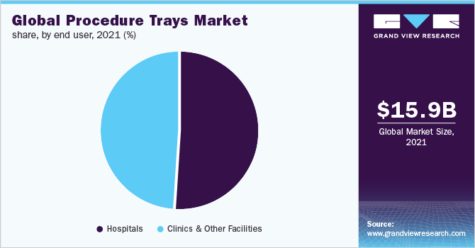 Global procedure trays market
