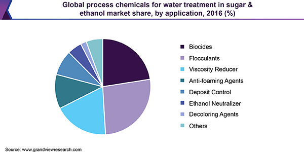 Global process chemicals for water treatment in sugar & ethanol market