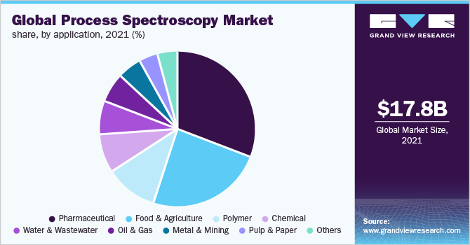 Global process spectroscopy market