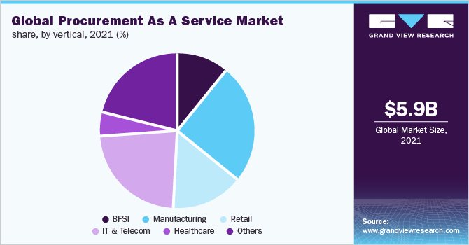 Global procurement as a service market share, by vertical, 2018 (%)