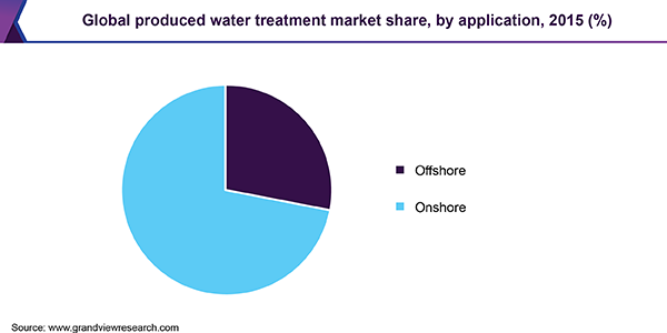 Global produced water treatment market