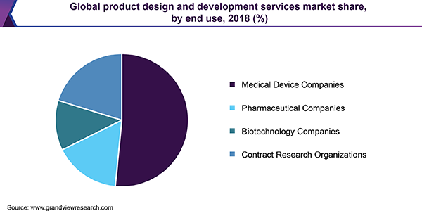 Global product design and development services market share, by end use, 2018 (%)