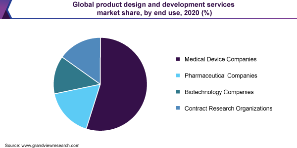 Global product design and development services market share, by end use, 2020 (%)