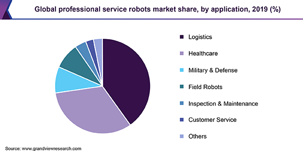 Global professional service robots market share