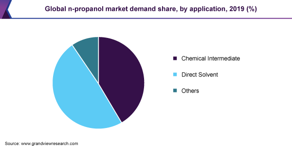 Global n-propanol market demand share
