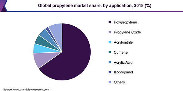 Global propylene market