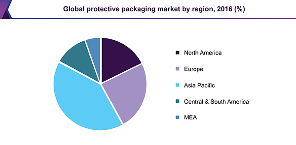 Global protective packaging market, by region, 2016 (%)
