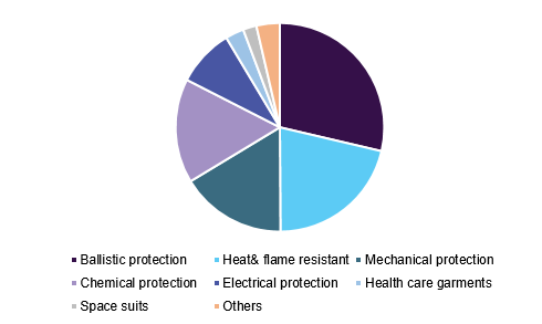 Global protective textiles market