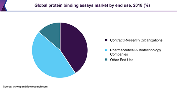 Global protein binding assays Market