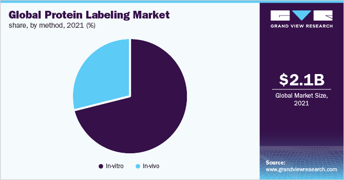 Global protein labeling market share, by in-vitro protein labeling methods, 2016 (%)