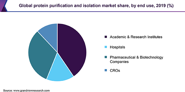 Global protein purification and isolation market share, by end use, 2019 (%)