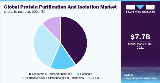 Global protein purification & isolation market