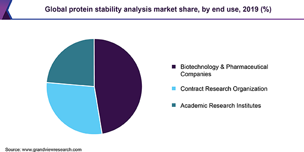 Global protein stability analysis market