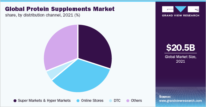 Sports Nutrition Uk Market Share Nutrition Ftempo