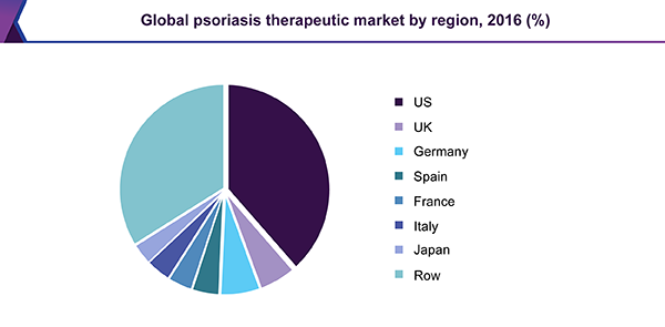 Global psoriasis therapeutic market