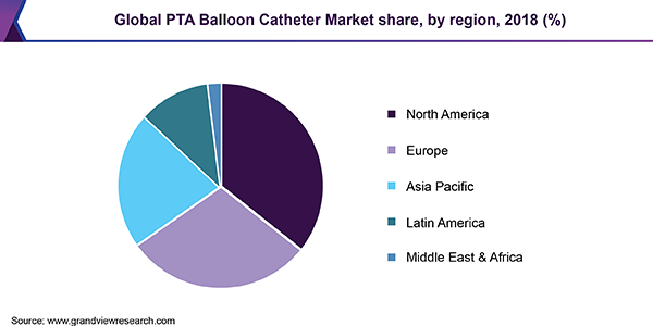 Global PTA Balloon Catheter Market share, by region, 2018 (%)