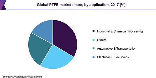 Global PTFE market