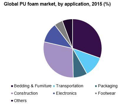 Polyurethane (PU) Foam Market Size | Industry Report, 2024