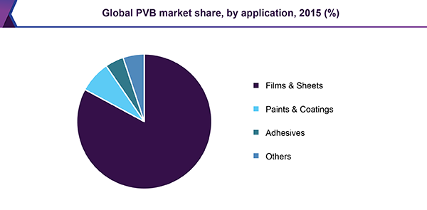 Global PVB market share, by application, 2015 (%)