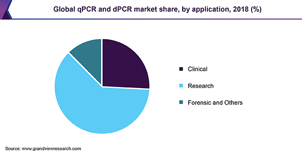 Global qPCR and dPCR market