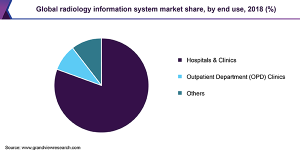 Global radiology information system market
