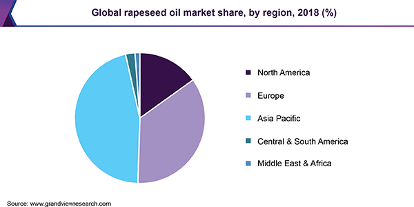https://www.grandviewresearch.com/static/img/research/global-rapeseed-oil-market.png