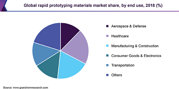 Global rapid prototyping materials market share