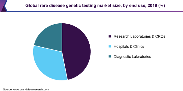 Global rare disease genetic testing market share