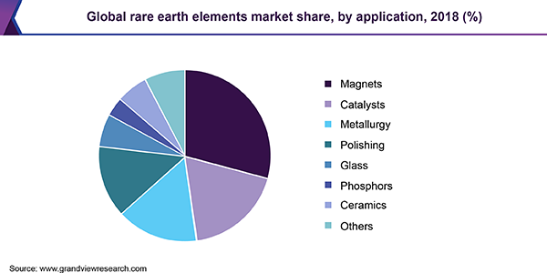 Global rare earth elements market share, by application, 2018 (%)