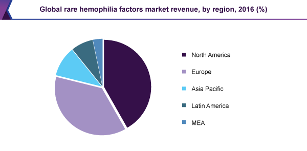 Global rare hemophilia factors market