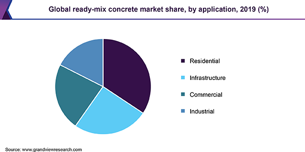 Global ready-mix concrete market