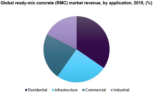 Global ready-mix concrete (RMC) market